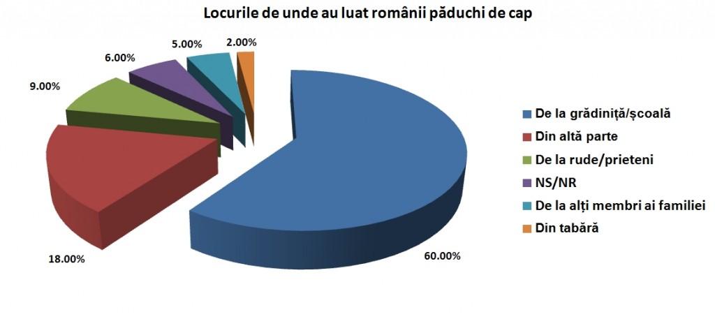 blogalinitiative.ro LocuriLuatPaduchi