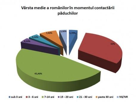 blogalinitiative.ro varsta-medie-a-romanilo...l-contactarii-paduchilor